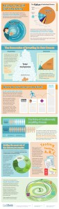 Fundraising infographic for CBA